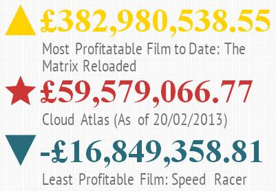 Wachowski film profits