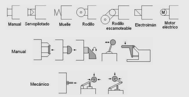 Servopilotaje neumatico medidas de cajones de for Accionamiento neumatico