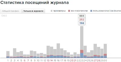 Статистика блога в жж
