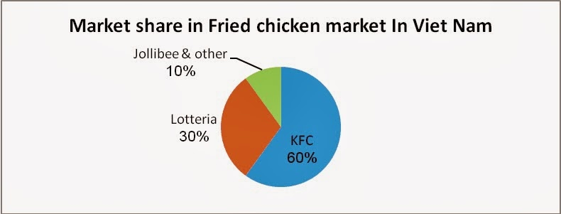 kfc marketing plan View 57577916-kfc-marketing-plan-for-pakistan from business a 101 at de montfort university student :chow kim hang introduction kentucky fried chicken (kfc) is one of the oldest and famous food.