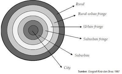 Zona interaksi kota dan desa