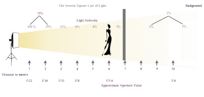 Inverse Square Law - Subject Positioned Away from the Light Source and Near to the Background