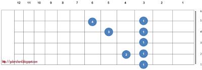 gambar letak bentuk kunci gitar Eb