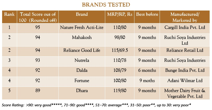 """brand valuation dalda """"the company's fair value could be around rs150 per share after the public offering, assuming the price multiple of 24 for peer companies (excluding engro foods),"""" he said but the time of."""