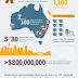 Vì sao nên chọn đi du học Úc?