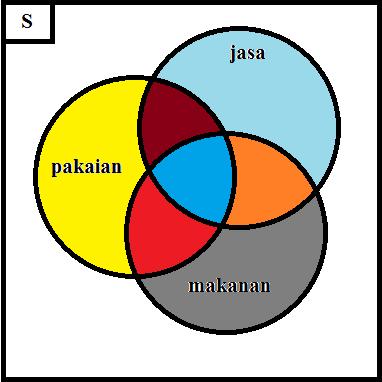 Contoh soal dan pembahasan diagram venn kiriman kreatifitas berikut penjelasan diagram venn di atas ccuart Image collections