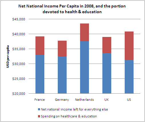 The Street Light: National Income Comparisons between Europe and ...