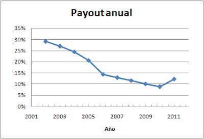 Payout Abengoa