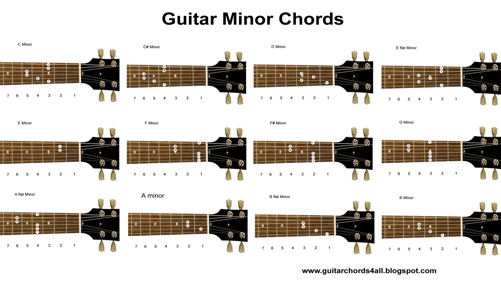Guitar Chords,Desi guitar chords lyrics and strum: Guitar Chord Charts- Minor Chord Charts Free ...