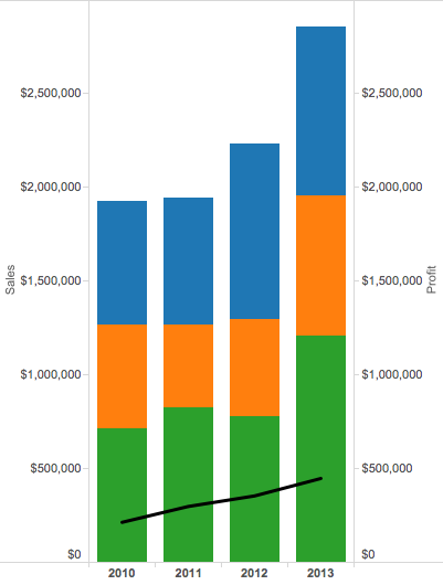 Tableau Tip Tuesday Display The Total On Top Of Stacked Bars