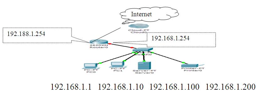 t-d-info-efm-Introduction-aux-réseaux-informatiques-2