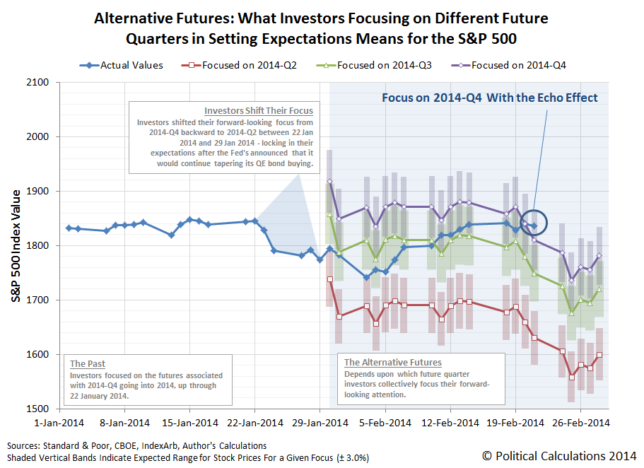 Alternative Futures: What Investors Focusing on Different Future Quarters in Setting Expectations Means for the S&P 500 - Snapshot Taken 2014-01-29, Results thru 2014-02-21