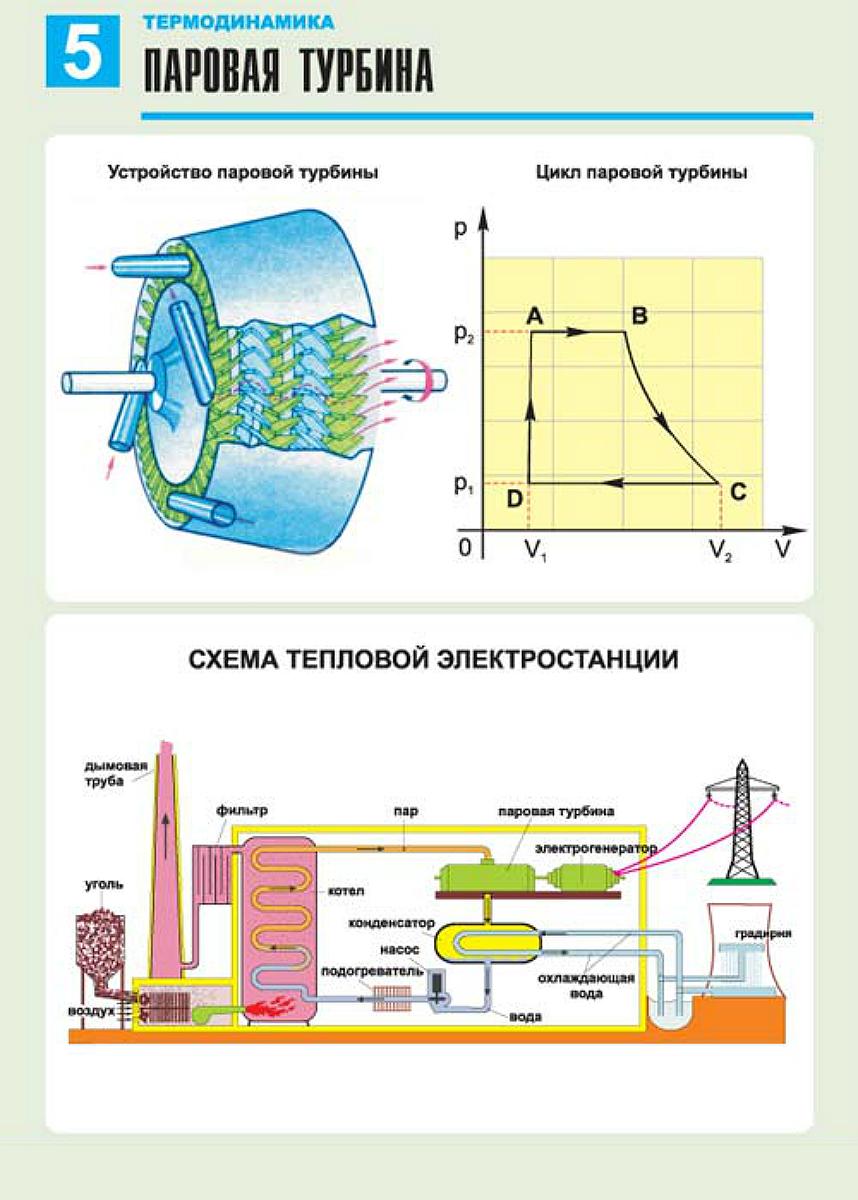 первый закон термодинамики лекция по теплофизике порядок