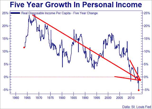 Chart Of The Month: Personal Incomes Down Since The 1960s - personal income chart