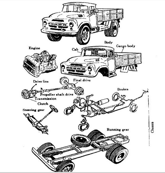 The Basic Components of an Automobile. ~ Automobile Engineering.