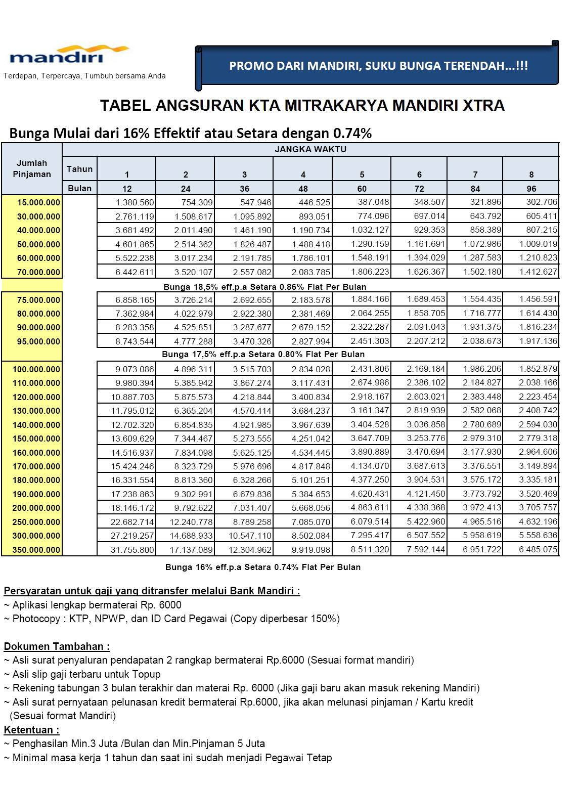 Tabel angsuran cicilan KTA Mandiri Mitrakarya 2013