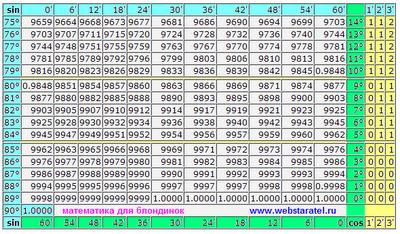 Таблица Брадиса синусы и косинусы. Таблица от sin 0 до sin 90 и от cos 90 до cos 0 градусов. Математика для блондинок.
