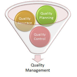 questions total quality management Total quality management multiple choice questions and answers multiple choice (question) 1 c statistical representation of the effectiveness of a quality.