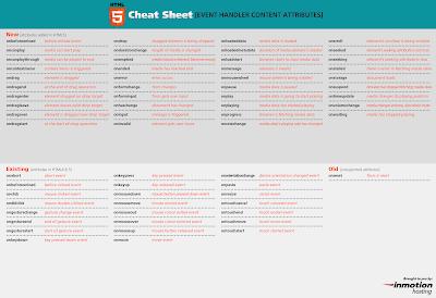 шпаргалка атрибутов обработки событий HTML5