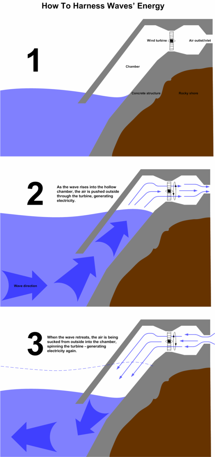 Wave Turbine Energy Or How To Transform Waves Motion Force Into Generating Electricity Green