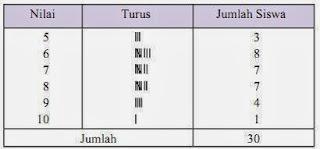 Statistika Matematika - Pengertian Data dan Statistika - data tabel