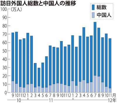 訪日外国人数 中国人観光客