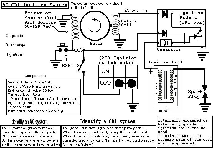 cdi building blocks techy at day blogger at noon and a it can easily be distinguished on any bike because they have the so called kill switch to where it will disable the switching of the scr or to cut the high