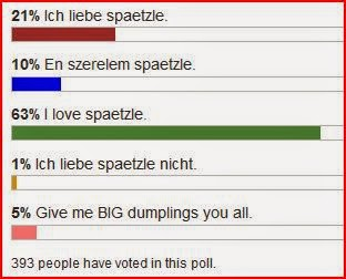 hungarian spaetzle love poll results