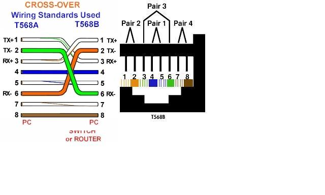 rj45 568b wiring diagram images rj45 cat 6 wiring diagram rj cross over wiring using the 568a to 568b standards