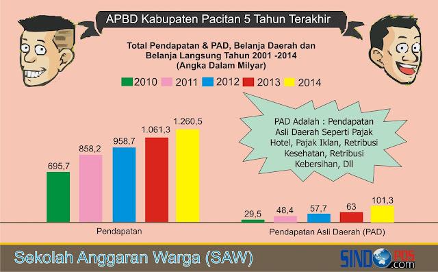 Analisa APBD Kabupaten