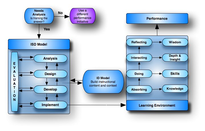 relationship between curriculum and instruction ppt template