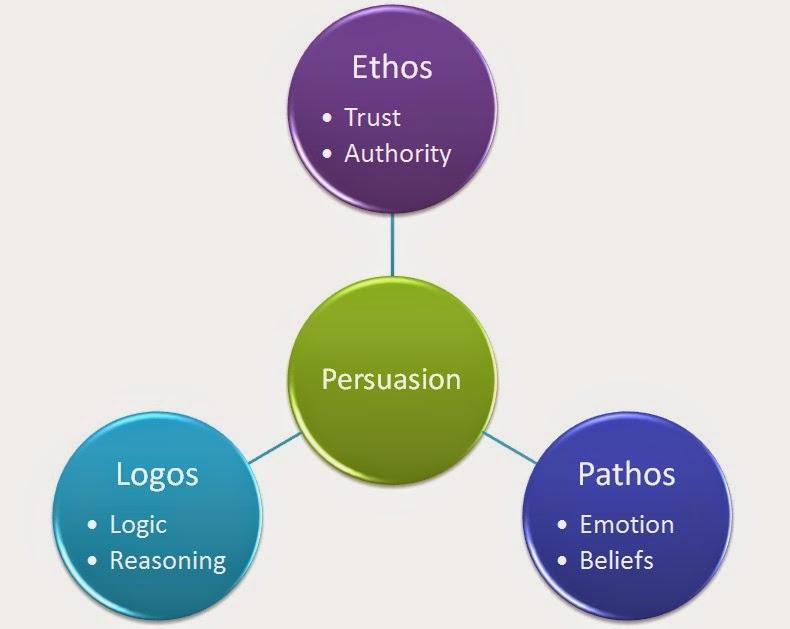 Ethos Pathos Logos All Logo Pictures