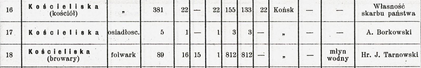 Dane statystyczne z 1905 r. Proszę zwrócić uwagę, że  nazwa Kościeliska browary - dotyczyła folwarku (Kościeliska należały do gminy Duraczów). W danych statystycznych z 1931 r. nazwa miejscowości Kościeliska i Browary w gminie Duraczów już nie występuje. Informacje w zbiorach KW.