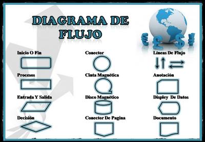 Cursos unl simbolos y representaciones de los diagramas de flujo los diagramas de flujo o flujogramas son diagramas que emplean smbolos grficos para representar los pasos o etapas de un proceso ccuart Image collections