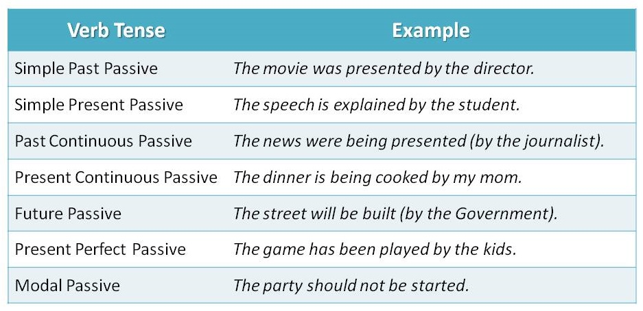 active and passive voice tense chart pdf