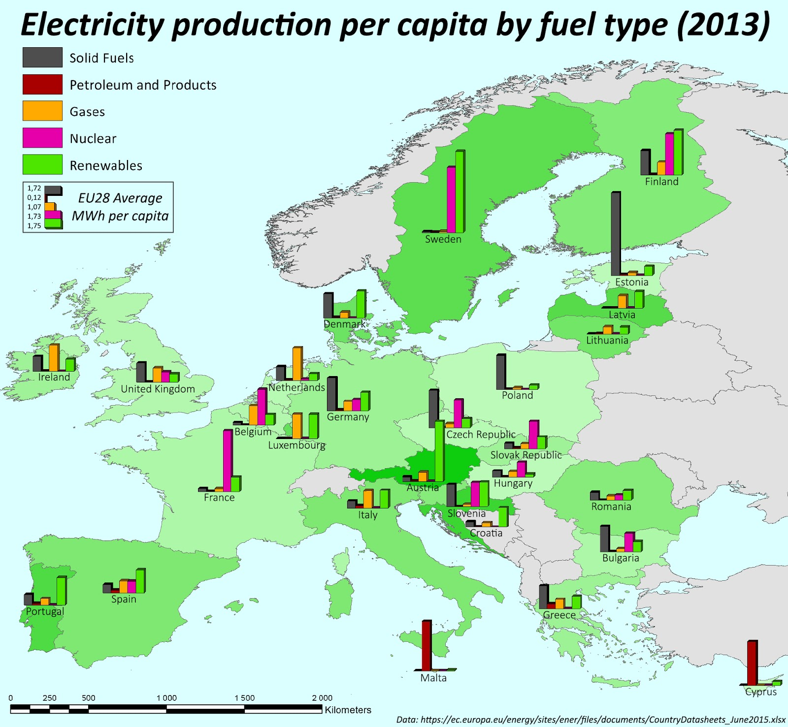 Electricity production per capita by fuel type