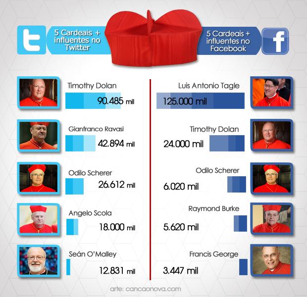 Cardeais nas Redes Sociais