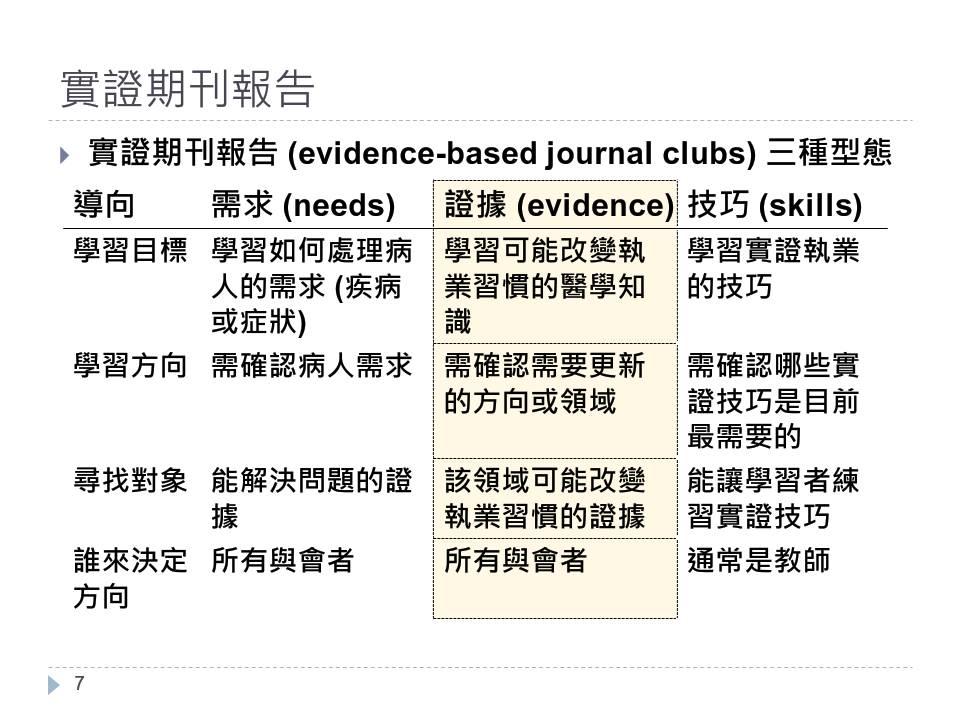 evidence-based medicine how to practice and teach ebm 1997