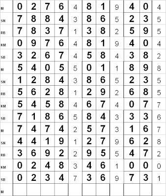Data Togel Singapura, Data Togel Hongkong, Data Togel sydney Prediksi Togel Sp