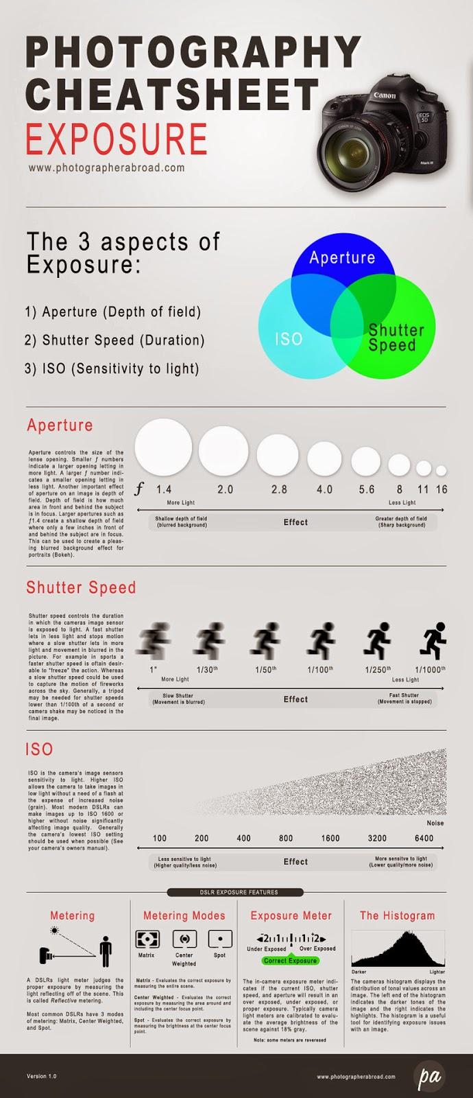 Better Exposure in 3 Infographics or Less: Photography Cheatsheat Exposure