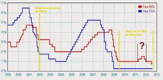 Baisse des taux de la BCE : causes et conséquences