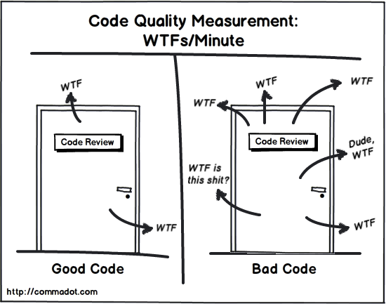 Image tiBeauty of an API can be measured in WTFs/minute  (Good API versus Bad API)tle