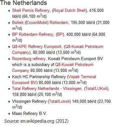 netherlands refineries
