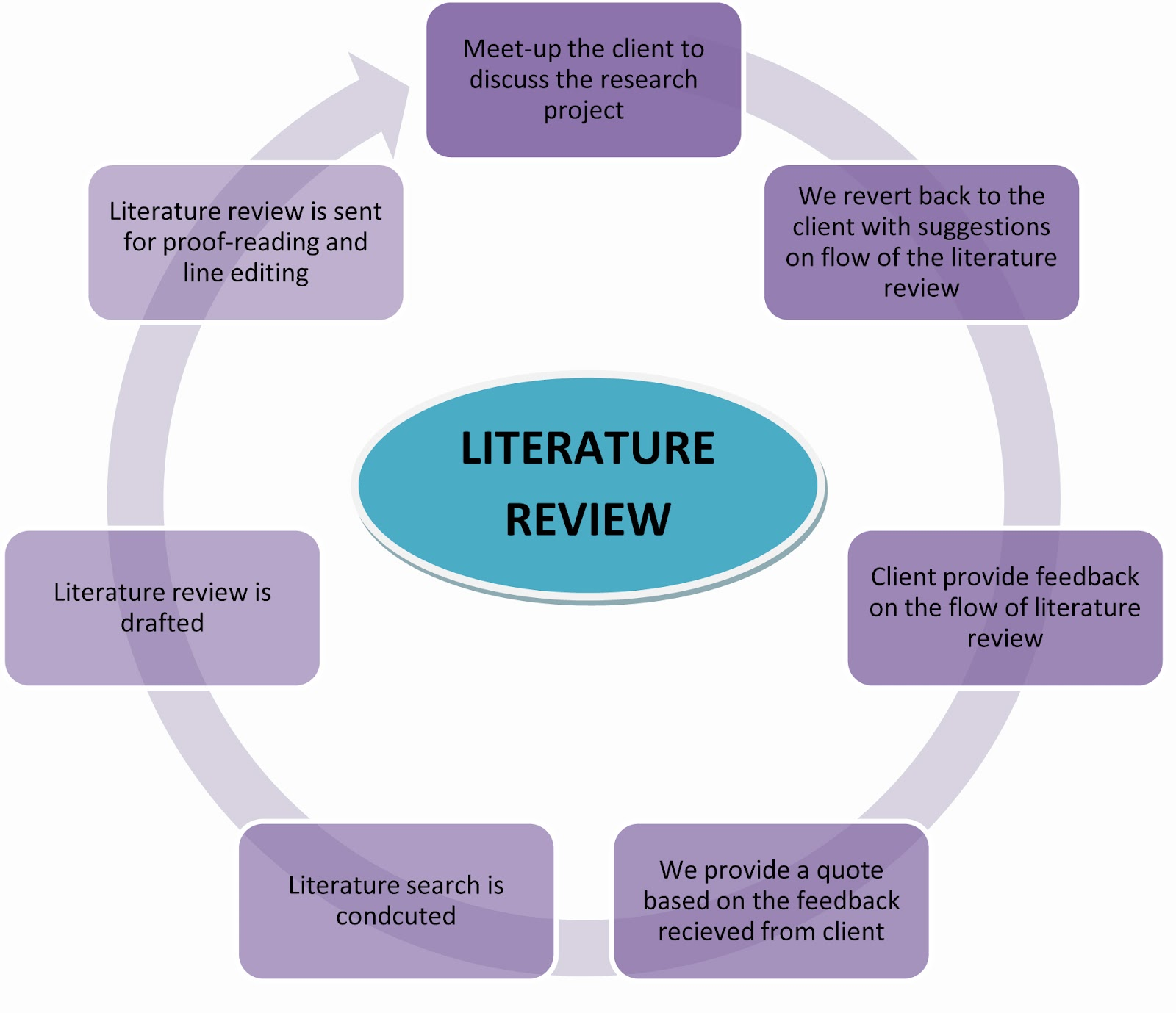 How do I write a good literature review? - The University of
