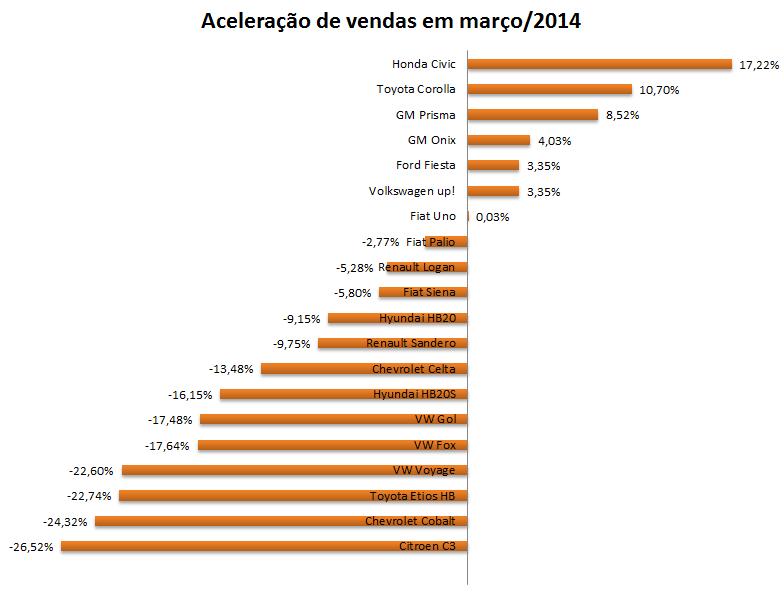 Fiat Palio 2014 - carro mais vendido do Brasil