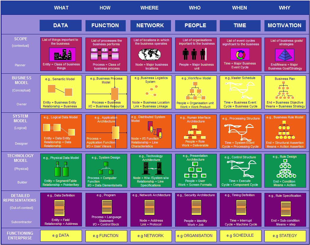 Siqi Tanu0027s Blog For Applied Enterprise Architecture