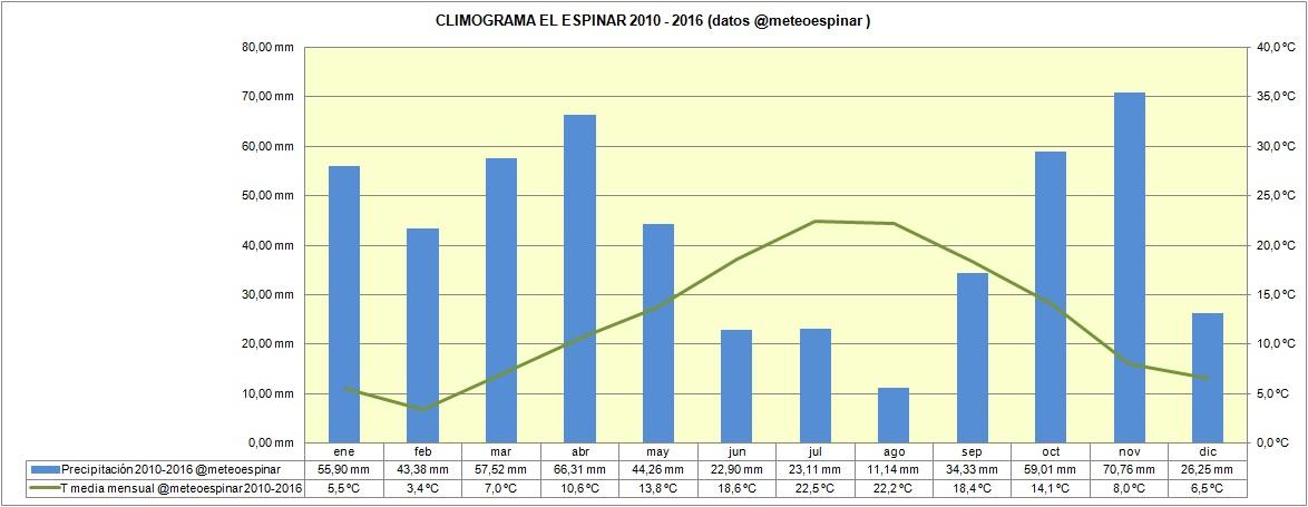 CLIMOGRAMA DE EL ESPINAR (2010-2016)