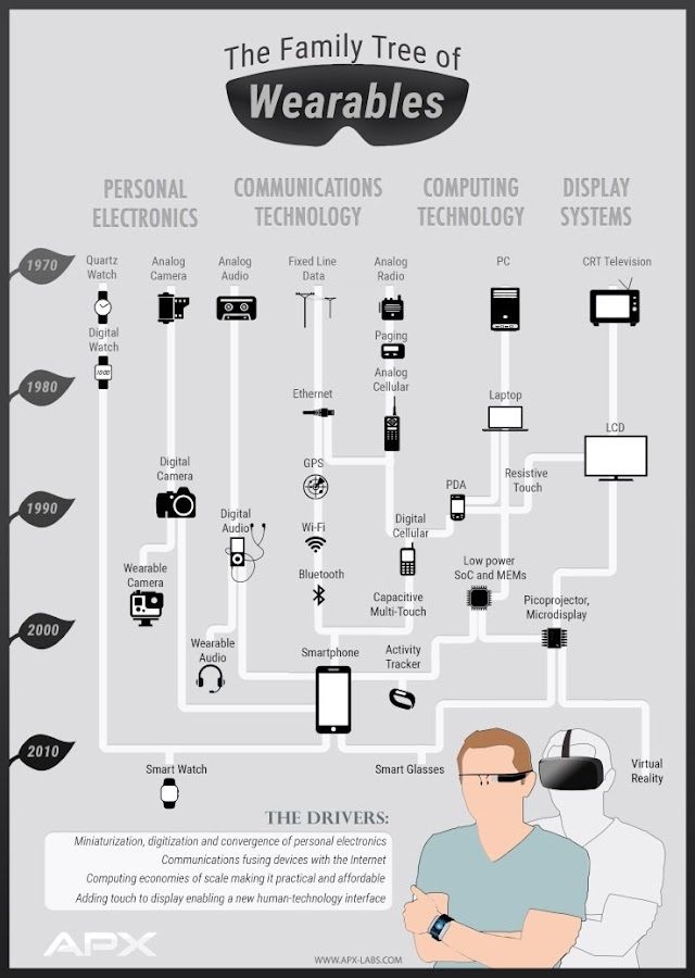 The family tree of the #wearables #IoT