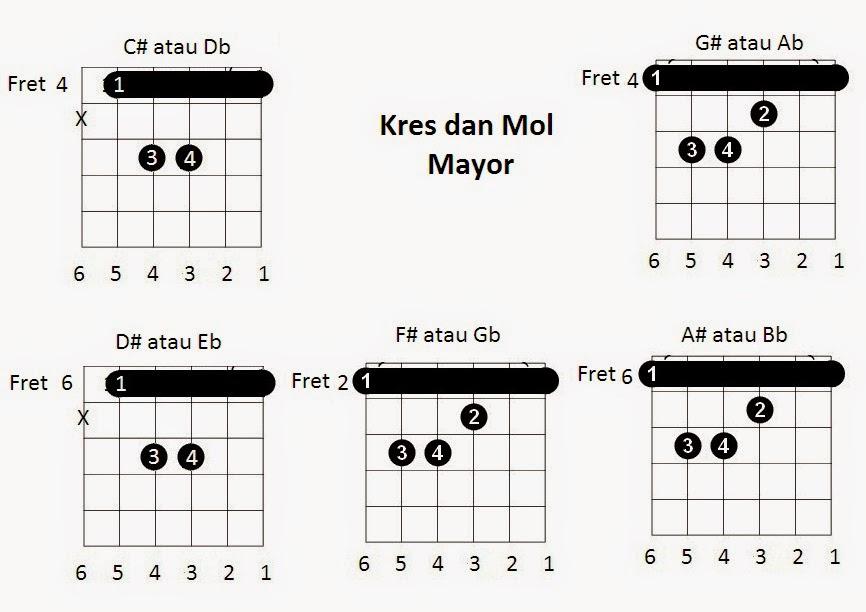 Macam Macam Gambar Chord Gitar Lengkap Untuk Pemula Kumpulan Materi Materi Pelajaran Smk