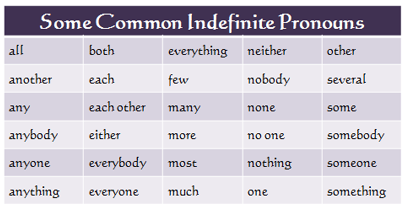 Worksheet Indefinite Pronouns English mrs marshalls language arts some indefinite pronouns can be singular plural and both